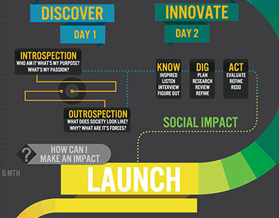 GYME YOUTH JOURNEY - Infographic