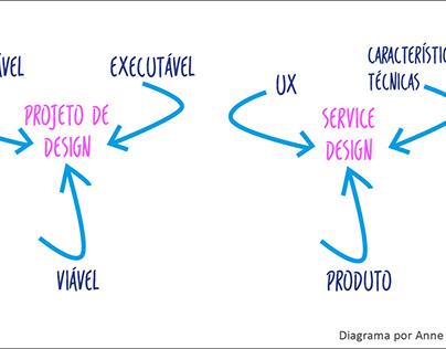 Gráfico ilustrativo de Design de Serviços