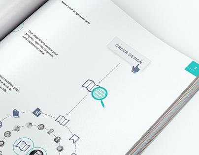 Brochure Design | ConceptDrop