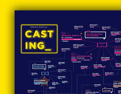 C A S T I N G _ information design