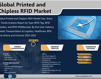 Printed and Chipless RFID Market