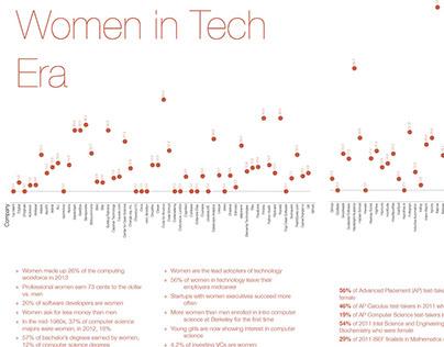 Women In Tech Era—Infographic Project, 2014