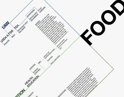 Food Concept Map