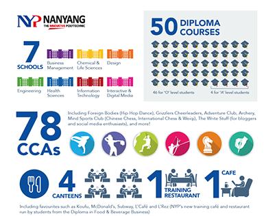 Nanyang Polytechnic Infographic