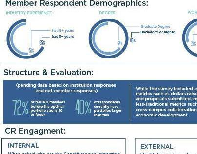 NACRO Executive Survey