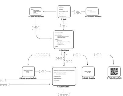 Information Artchitecture