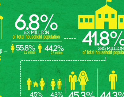 Population, Families and Household Statistics