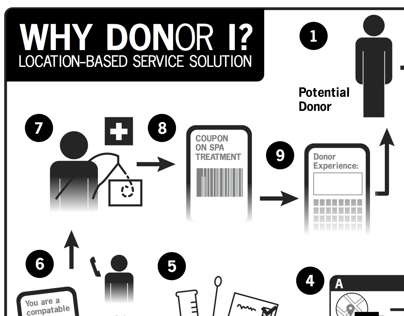 Why Donor I?