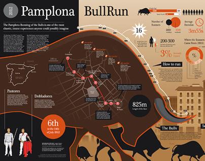 Pamplona Running of The Bulls INFOGRAPHIC
