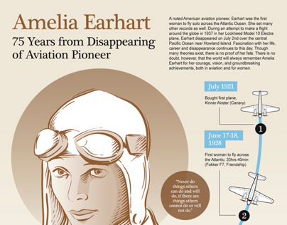 Amelia Earhart's Disappearance INFOGRAPHIC