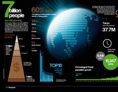7 Billion People INFOGRAPHIC