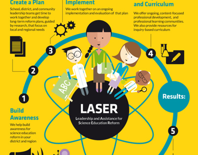 Smithsonian: Transforming Science Education INFOGRAPHIC