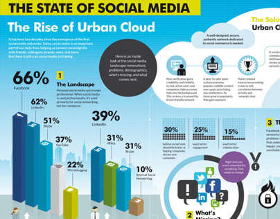 Urban Cloud: The State of Social Media INFOGRAPHIC