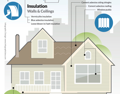 Mesothelioma: Asbestos in the Home INFOGRAPHIC