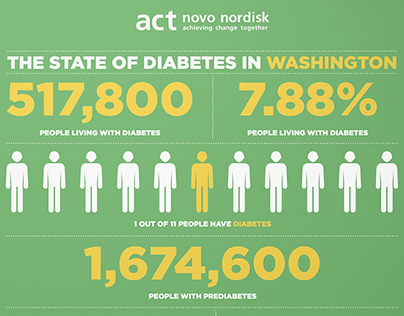 Novo Nordisk ACT for Diabetes Infographic