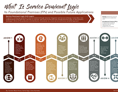What is Service Dominant Logic