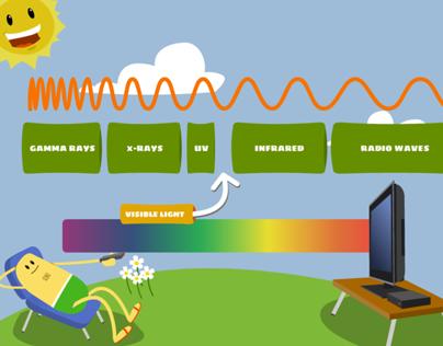 How it Works: Fibre Optics