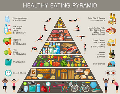 Eating Pyramid