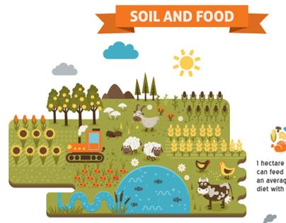 SOIL Infographics
