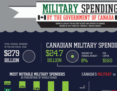 Infographic on Canadian Military Spending