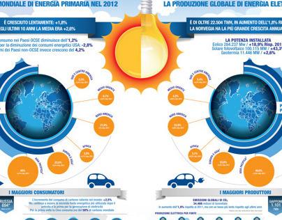 World Energy Infographics