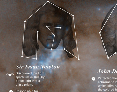 The Sky Above: A Timeline of the Telescope