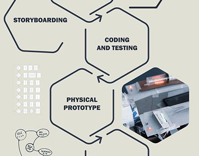 IT Product Design Studies | 4 mini-projects