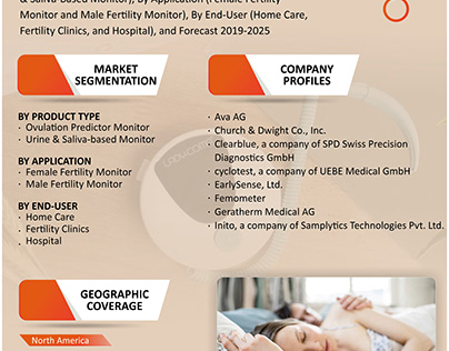 Fertility Monitors Market Growth