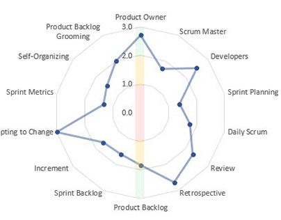 Agile Maturity Matrix Spreadsheet