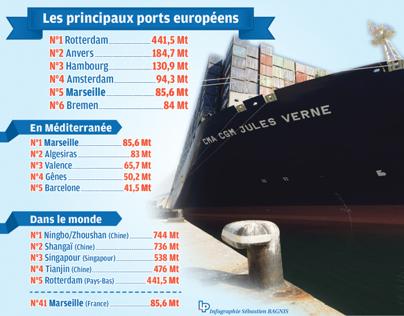 Les principaux ports européens