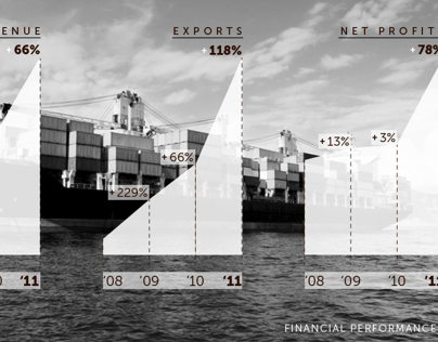 Website and infographics for Coffee Export