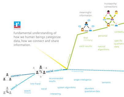 Rhyzzo Infographic 2