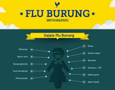 H7N9 (avian flu or bird flu virus) Infographic