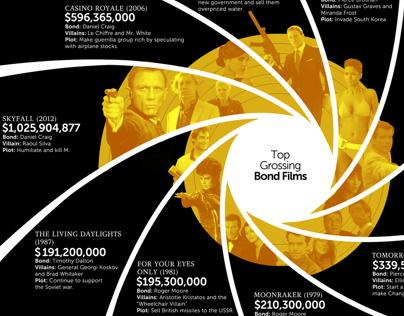 Infographics done for Oscar.com