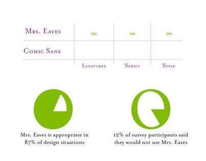 Mrs Eaves Type Specimen