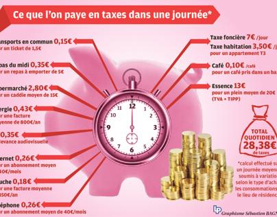 Ce que l'on paye en taxes dans une journée