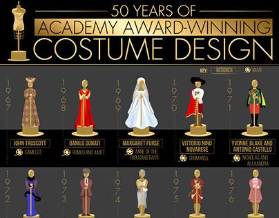 Oscar Costume Design Winners