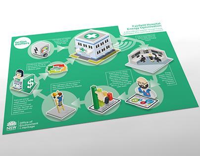 Hospital Environmental Vector Infographic