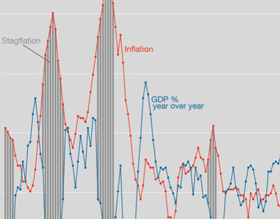 Stagflation Information Graphic