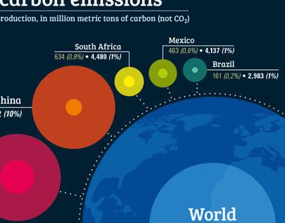 Carbon emissions infographics