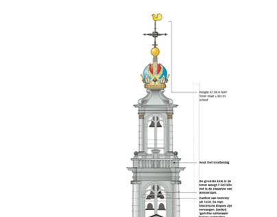 Infographics de Volkskrant 2004-2010