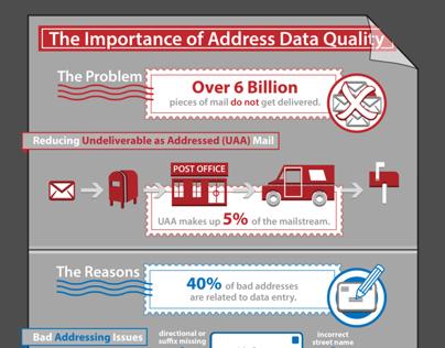 Address Data Quality Infographic