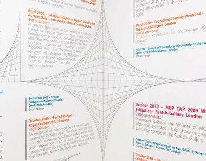 Timeline Design / Saatchi Gallery
