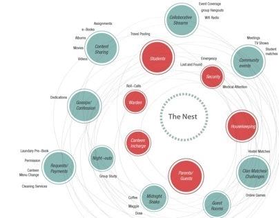 Nest | Networked Comfort for Hostelites