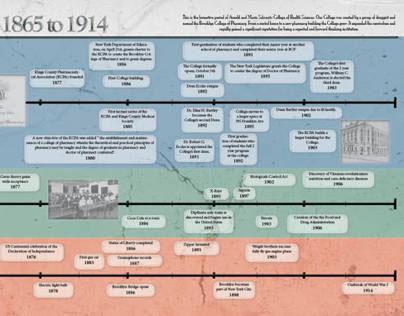 LIU College of Pharmacy Timeline