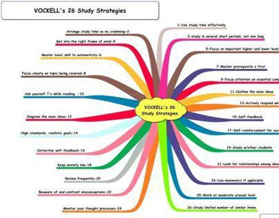 VOCKELL's 26 STUDY STRATEGIES graphic