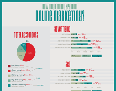 How Much Do You Spend on Online Marketing?