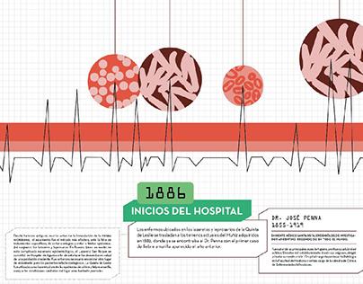 Infografía - Hospital Muñiz
