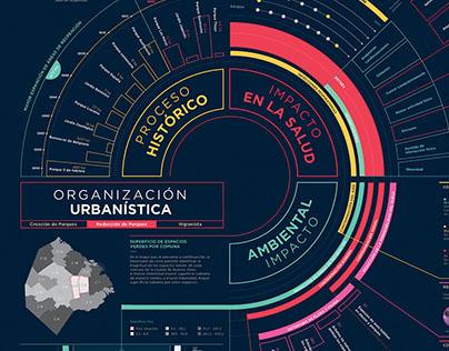 Infografía - Reducción de áreas verdes