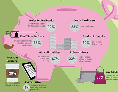 What Kind of budgeter are you? Finance Infographic